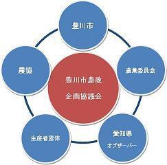 農政企画画像 豊川市農政企画協議会は、豊川市、愛知県、ひまわり農業協同組合、豊川市農... 豊川